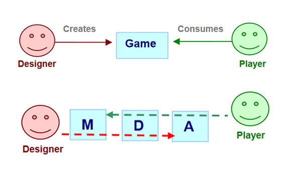 Level Game Design Theory - Game design theory